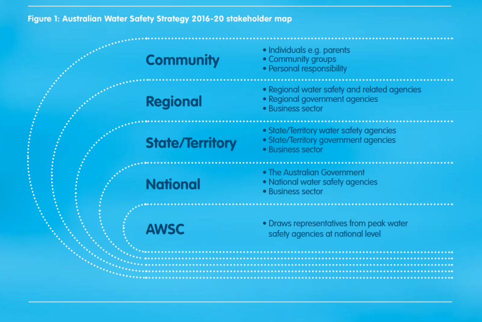 Australian Water Safety Strategy stakeholder map